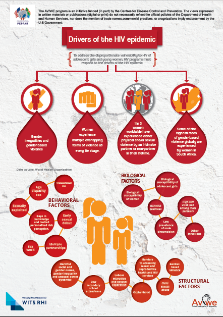 Drivers of the HIV epidemic among adolescent girls and young women – A4 infographic