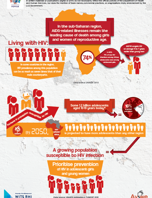 Prioritise prevention of HIV in adolescent girls and young women -A4 infographic