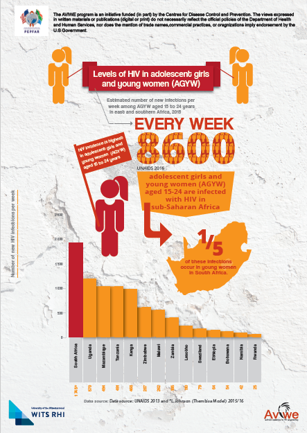 Levels of HIV in adolescent girls and young women – A4 infographic