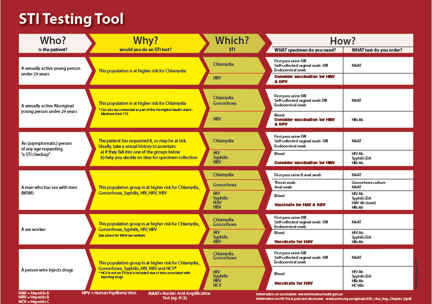 STI Testing tool